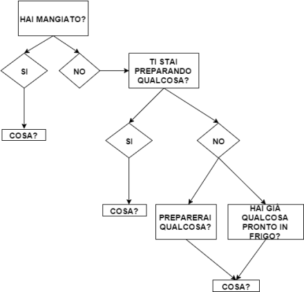 Diagramma Madre